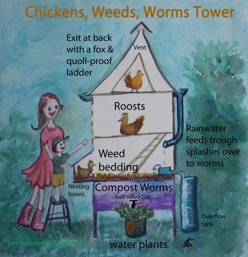 Chickens, Weeds, Worms Tower