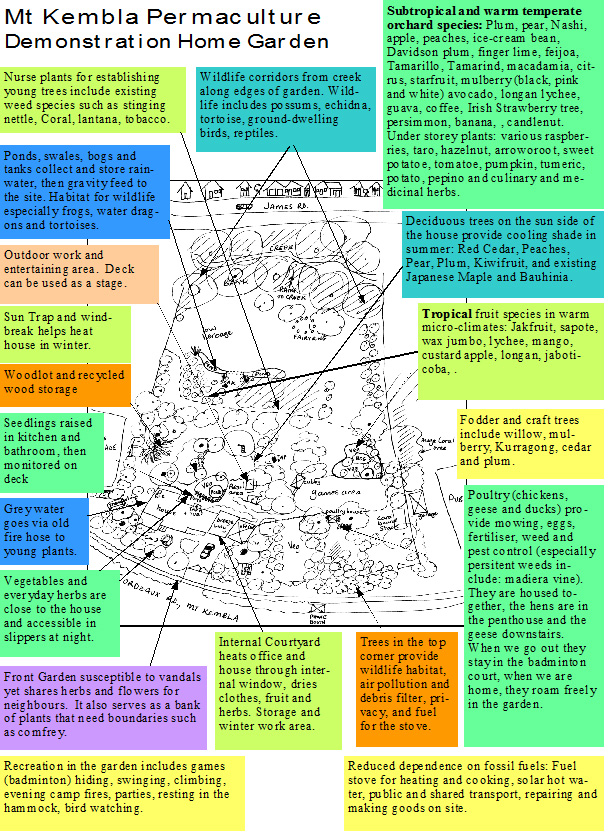 Our Mud Map of Permaculture energy sectors