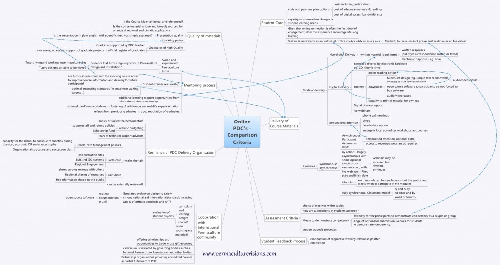 PDC-comparison-mind-map