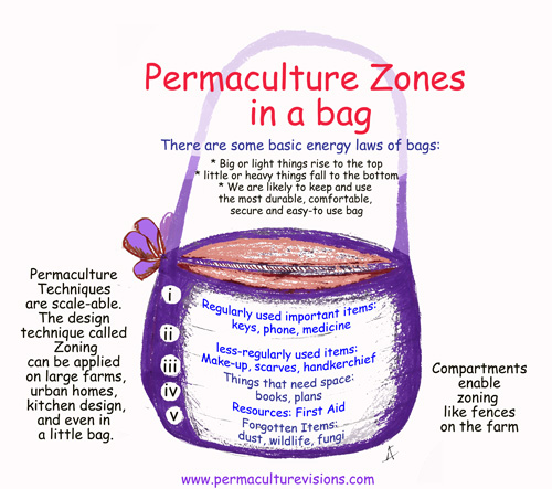 Applying Permaculture Zone Theory To Design Of A Bag