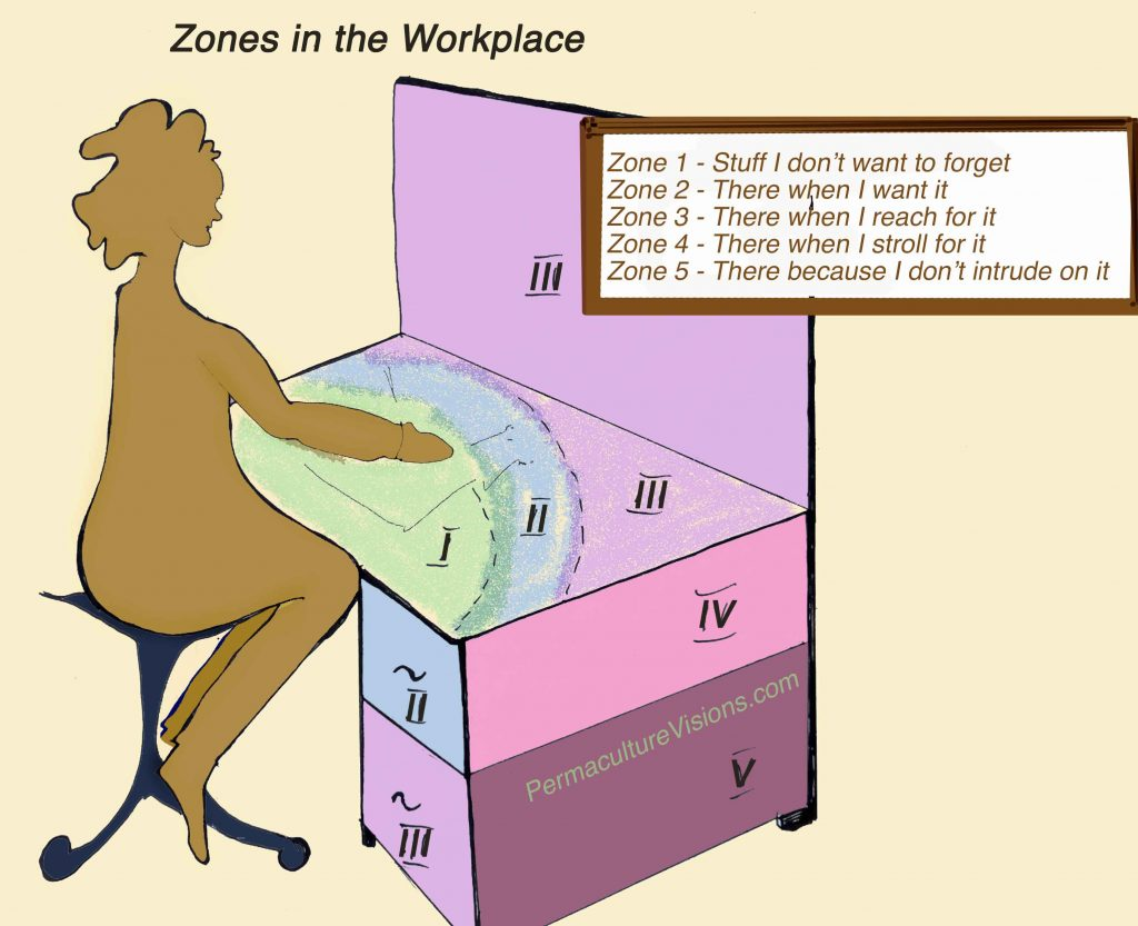 Only tools needed for the current task are sitting in Zone 1 - stuff I don't want to forget Zone 2 has stuff ready for when I want it Zone 3 things are there when I reach for it Zone 4 - there when I stroll for it Zone 5 - there because I don't intrude on it