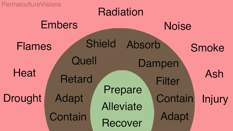 The combination of threats are met with targeted actions ranging from containment (in soil-wicking) through to shielding (inflammable thermal mass) and filters (for noise and ash)