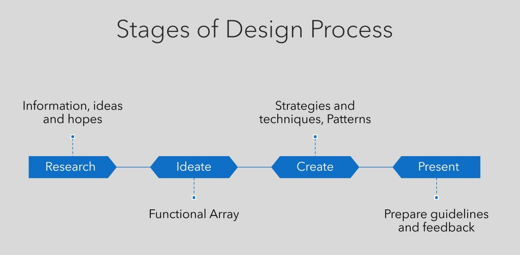 stages of design process - research, ideate, create, present